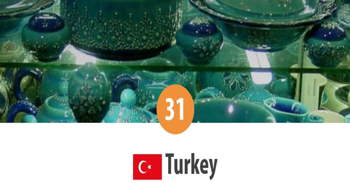 Turquía - 31 lugar en el mundo Top de la persecución